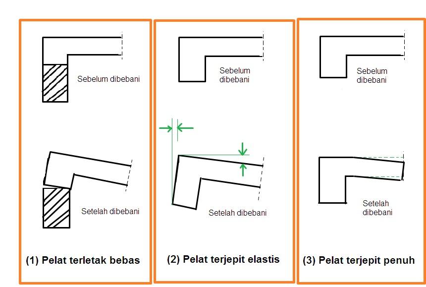 Mari-Mengenal-Struktur-Beton-Bertulang-Lebih-Dekat-balok