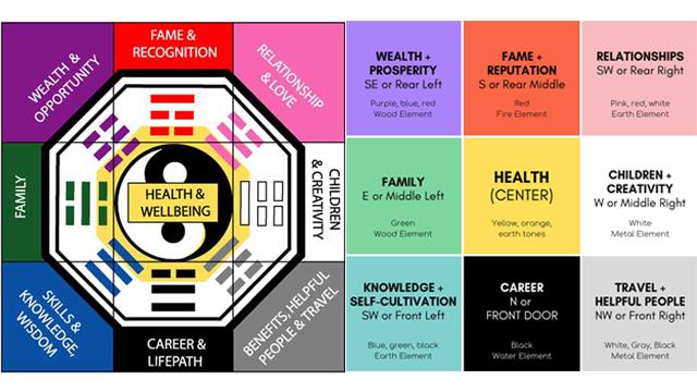 6-Cara-Mudah-Feng-Shui-Bawa-Energi-Positif-Pada-Ruang-Tamu-bagua