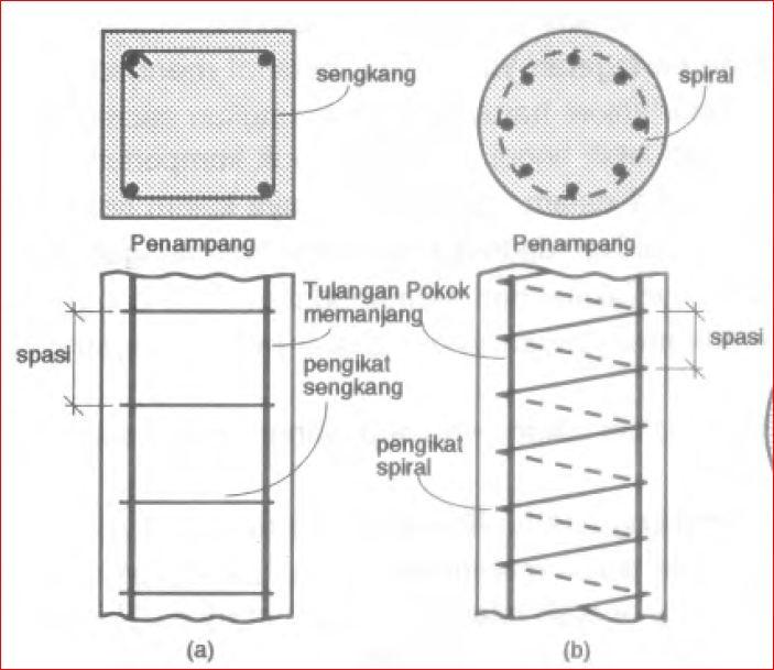 Mari-Mengenal-Struktur-Beton-Bertulang-Lebih-Dekat-kolom