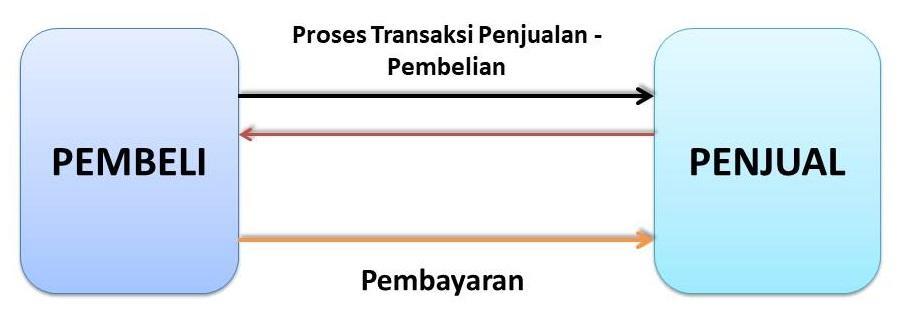 Skema Belanja Konvensional